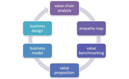 BusinessDesignProcess_00