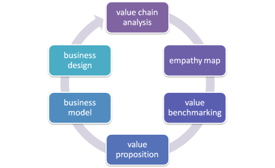 BusinessDesignProcess_00