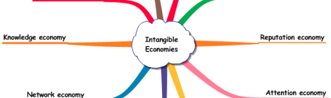 Intangible-based Economies